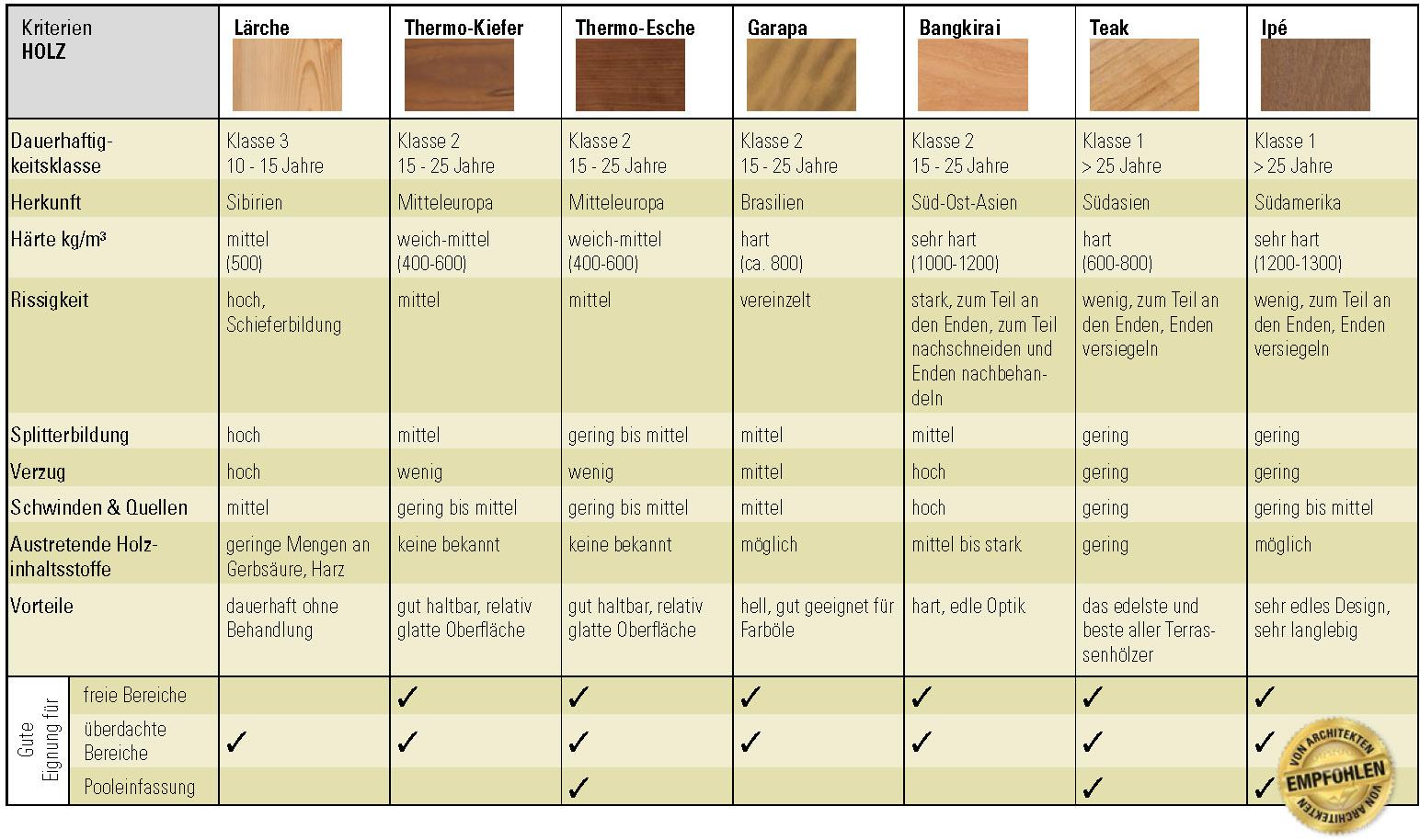 Holzarten-Tabelle_Holz